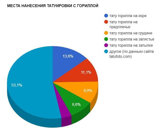 МЕСТА НАНЕСЕНИЯ ТАТУИРОВКИ С ГОРИЛЛОЙ - график популярности - картинка 27082017
