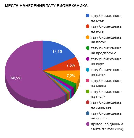 МЕСТА НАНЕСЕНИЯ ТАТУ БИОМЕХАНИКА - график популярности - картинка