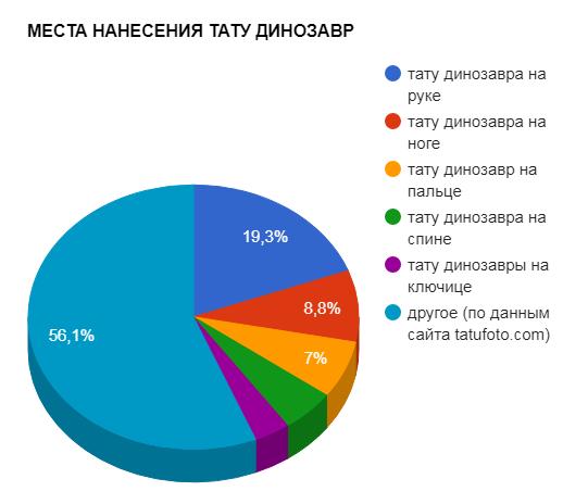 МЕСТА НАНЕСЕНИЯ ТАТУ ДИНОЗАВР - график популярности - картинка