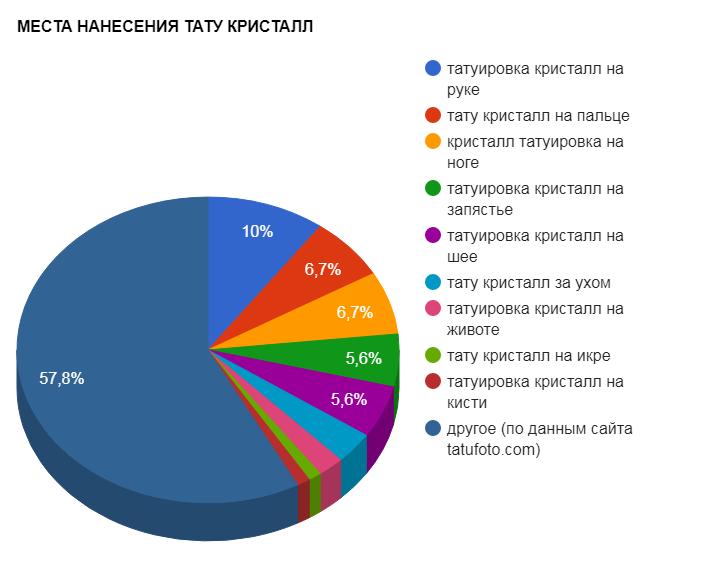 МЕСТА НАНЕСЕНИЯ ТАТУ КРИСТАЛЛ - график популярности - картинка от 27082017