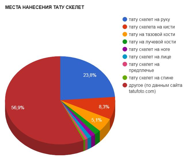 МЕСТА НАНЕСЕНИЯ ТАТУ СКЕЛЕТ - график популярности - картинка 28082017
