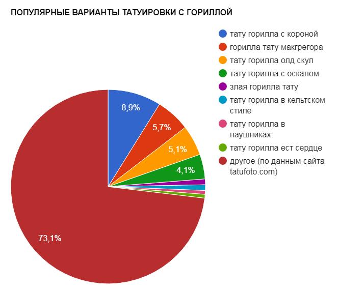ПОПУЛЯРНЫЕ ВАРИАНТЫ ТАТУИРОВКИ С ГОРИЛЛОЙ - график популярности - картинка 27082017