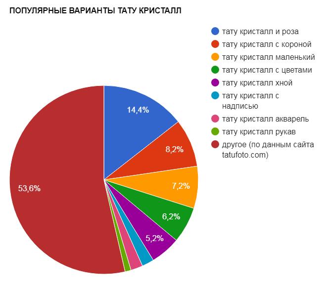 ПОПУЛЯРНЫЕ ВАРИАНТЫ ТАТУ КРИСТАЛЛ - график популярности - картинка 27082017