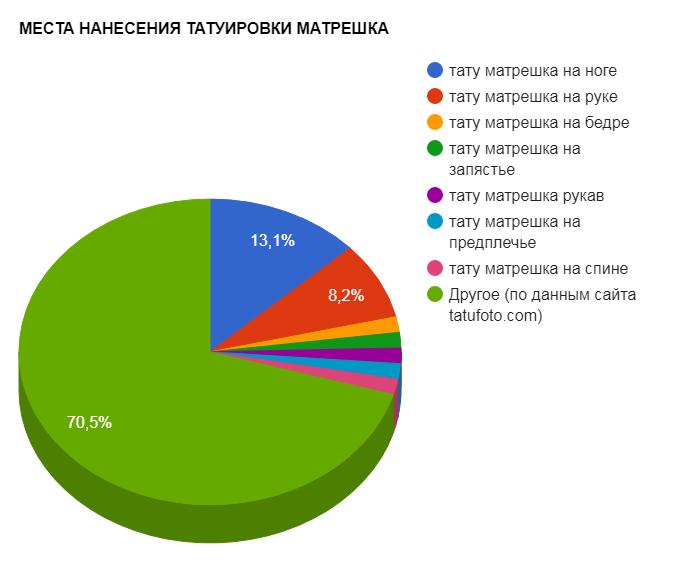МЕСТА НАНЕСЕНИЯ ТАТУИРОВКИ МАТРЕШКА - график популярности - картинка от 14092017