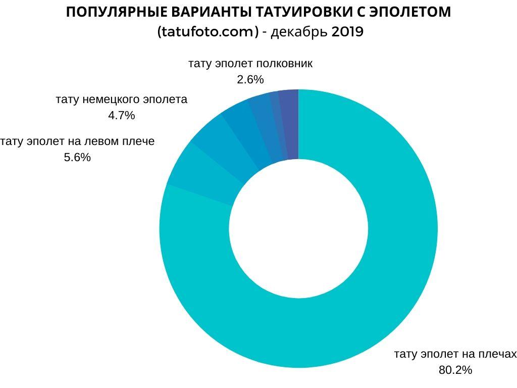 ПОПУЛЯРНЫЕ ВАРИАНТЫ ТАТУИРОВКИ С ЭПОЛЕТОМ (погоном) - график