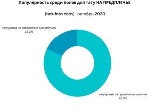 ГРАФИК - Популярность среди полов для тату НА ПРЕДПЛЕЧЬЕ (tatufoto.com) - октябрь 2020