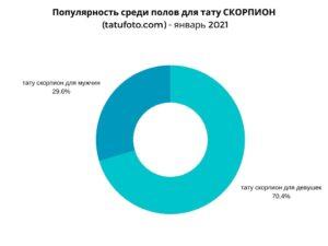 ГРАФИК - Популярность среди полов для тату СКОРПИОН (tatufoto.com) - январь 2021