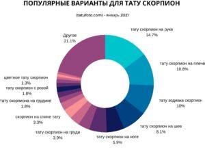 ПОПУЛЯРНЫЕ ВАРИАНТЫ ДЛЯ ТАТУ СКОРПИОН (tatufoto.com) - январь 2021 - график